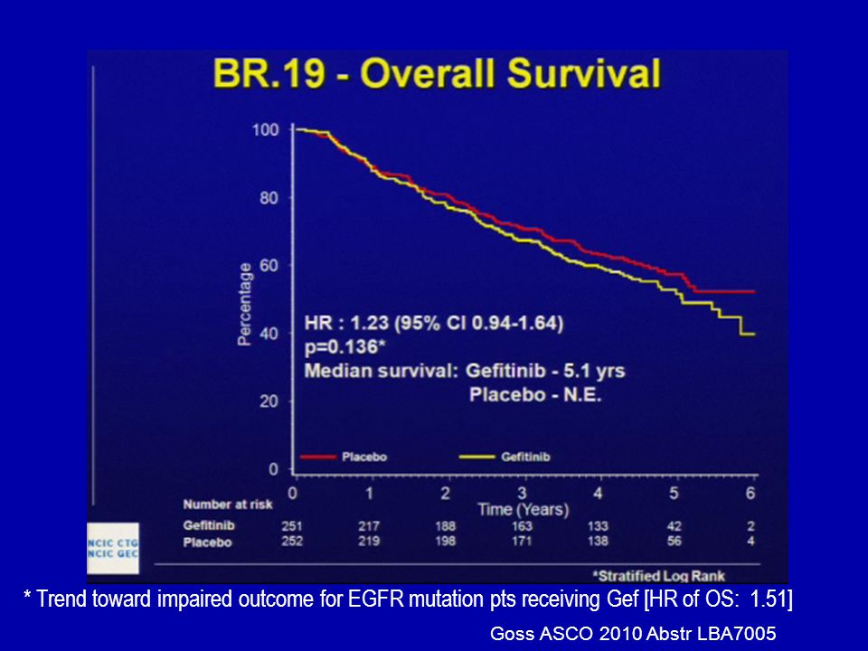 * Trend toward impaired outcome for EGFR mutation pts receiving Gef [HR of OS: 1.51]